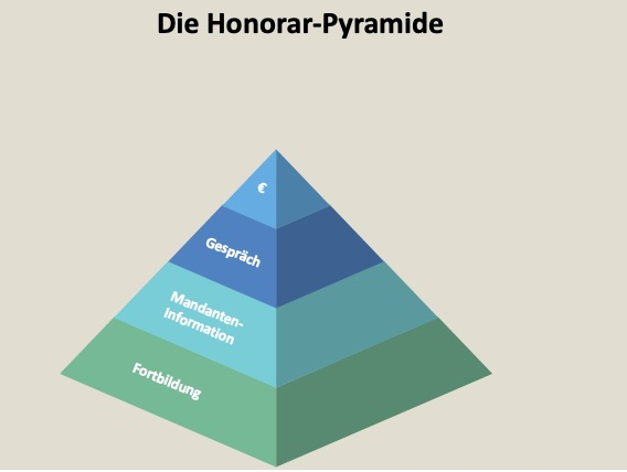 Honorarpyramide